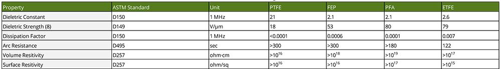 Teflon Coatings electrical properties